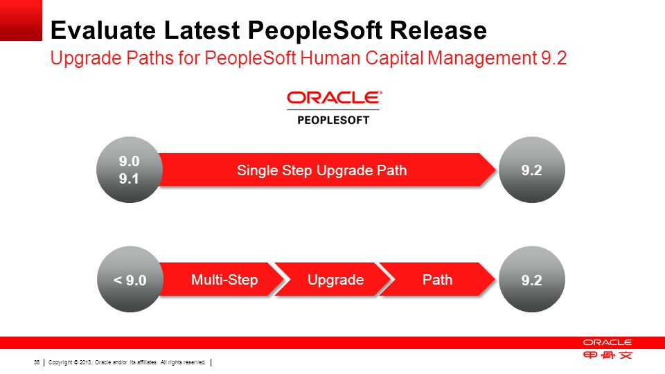 Evaluate Latest PeopleSoft Release