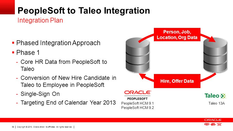 PeopleSoft to Taleo Integration