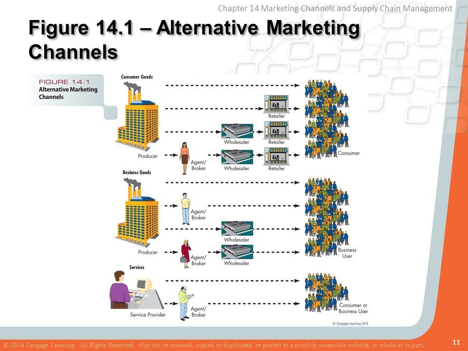 Figure 14.1 – Alternative Marketing Channels