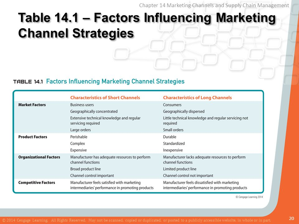 Table 14.1 – Factors Influencing Marketing Channel Strategies
