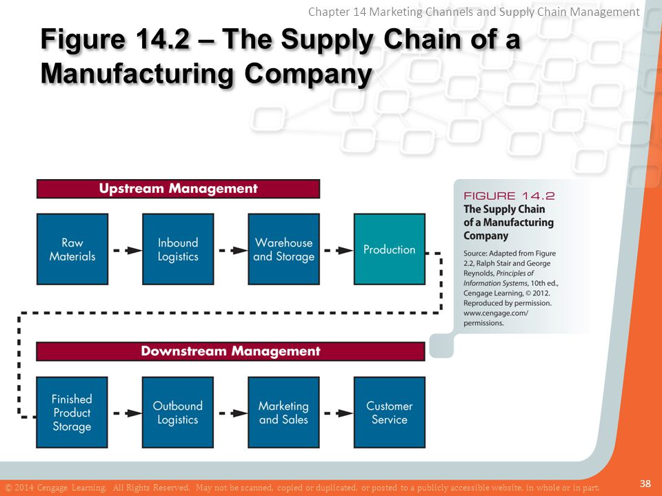 Figure 14.2 – The Supply Chain of a Manufacturing Company