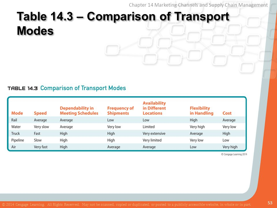 Table 14.3 – Comparison of Transport Modes