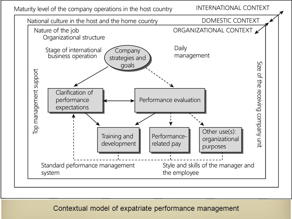 Contextual model of expatriate performance management