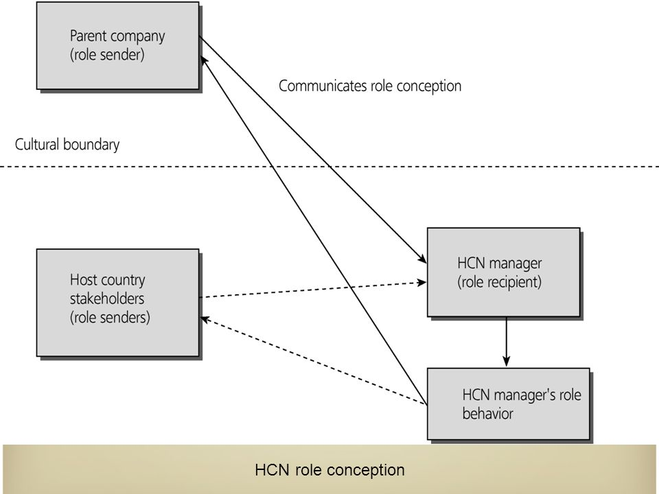HCN role conception