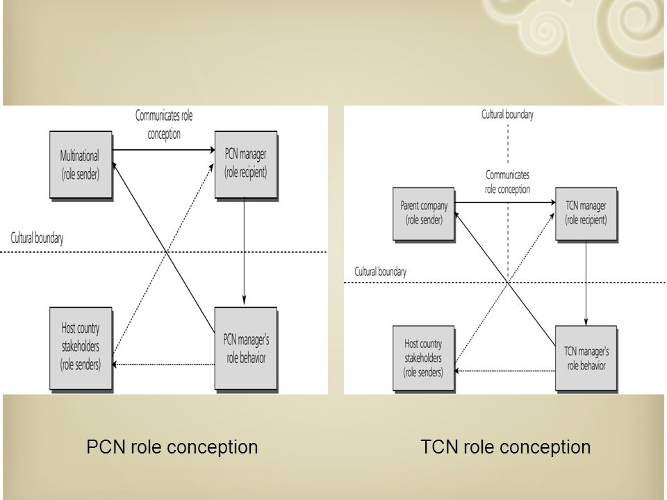 PCN role conception TCN role conception