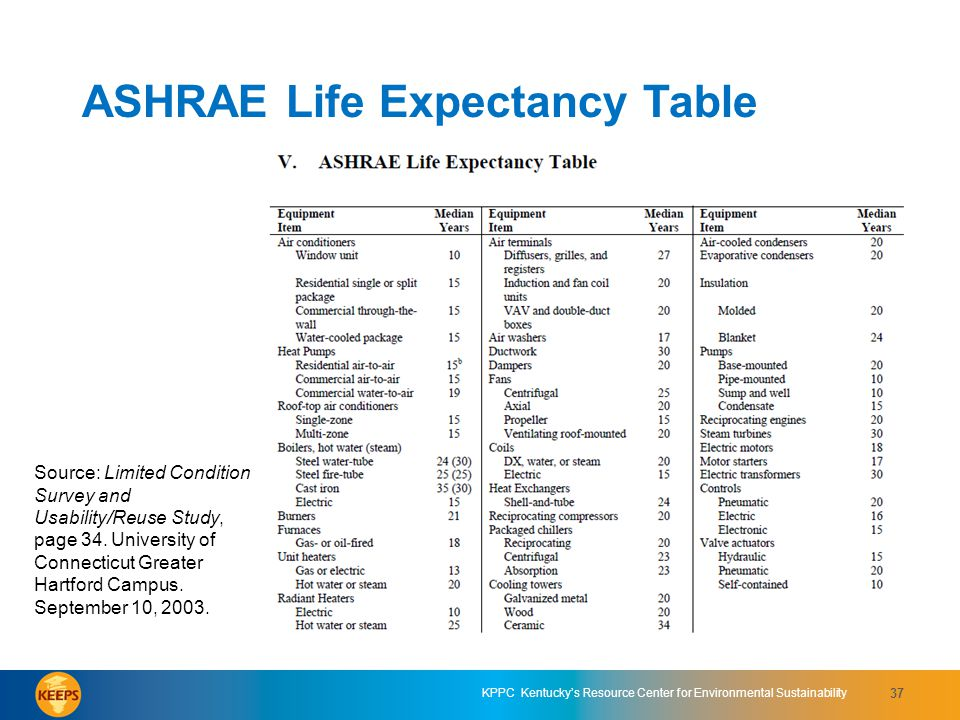 ASHRAE Life Expectancy Table
