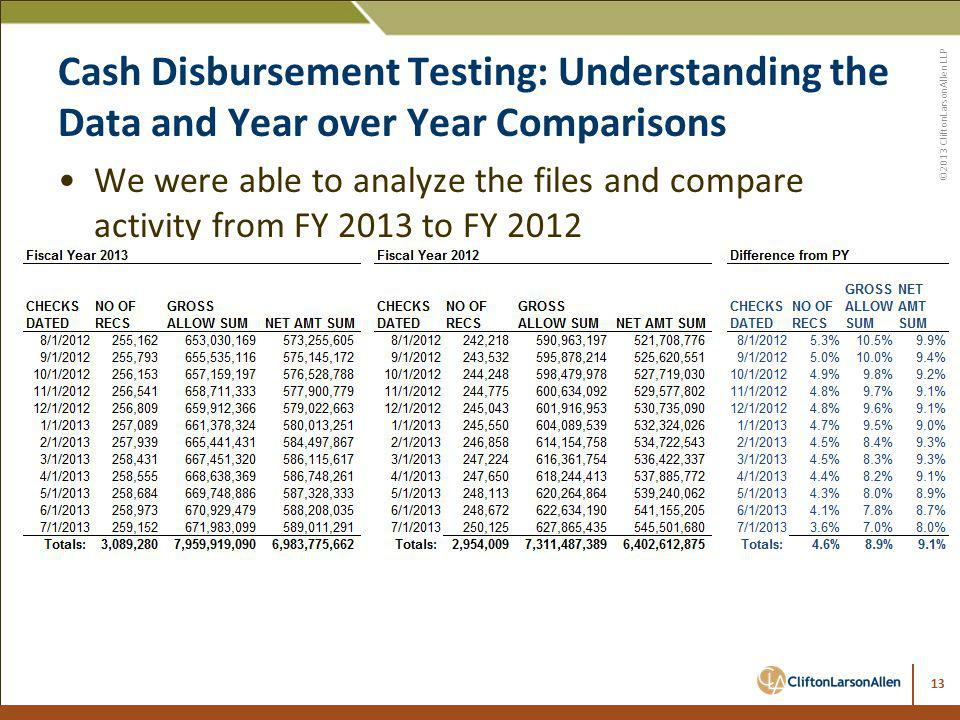 Cash Disbursement Testing: Understanding the Data and Year over Year Comparisons