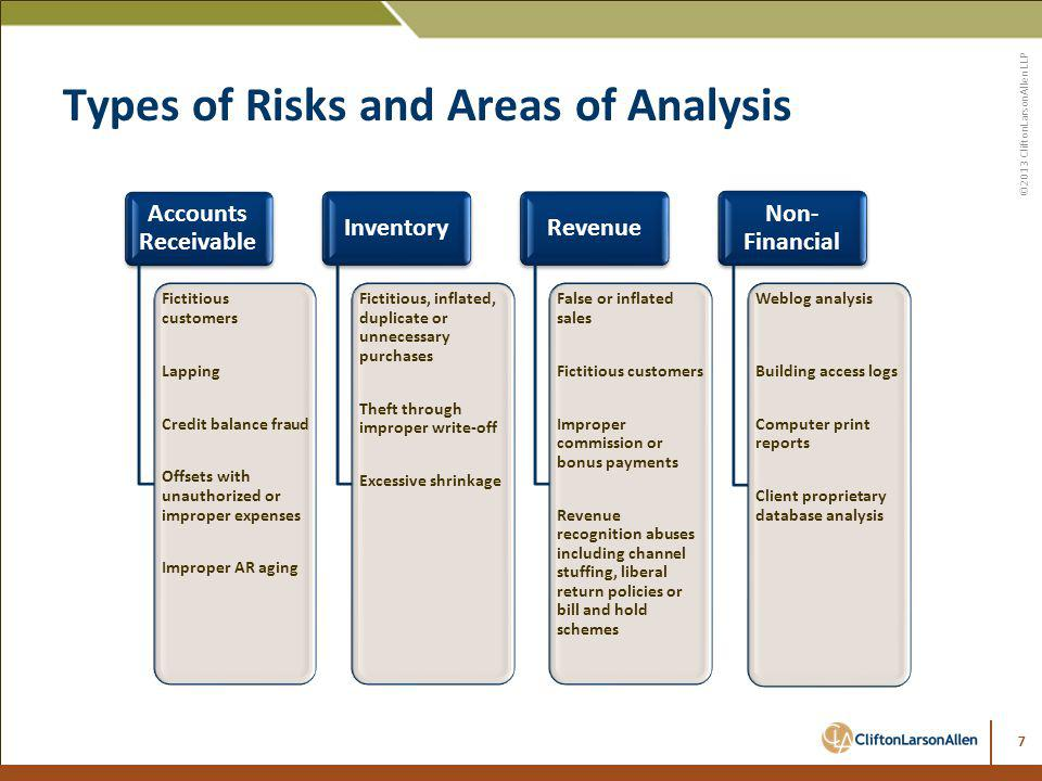 Types of Risks and Areas of Analysis