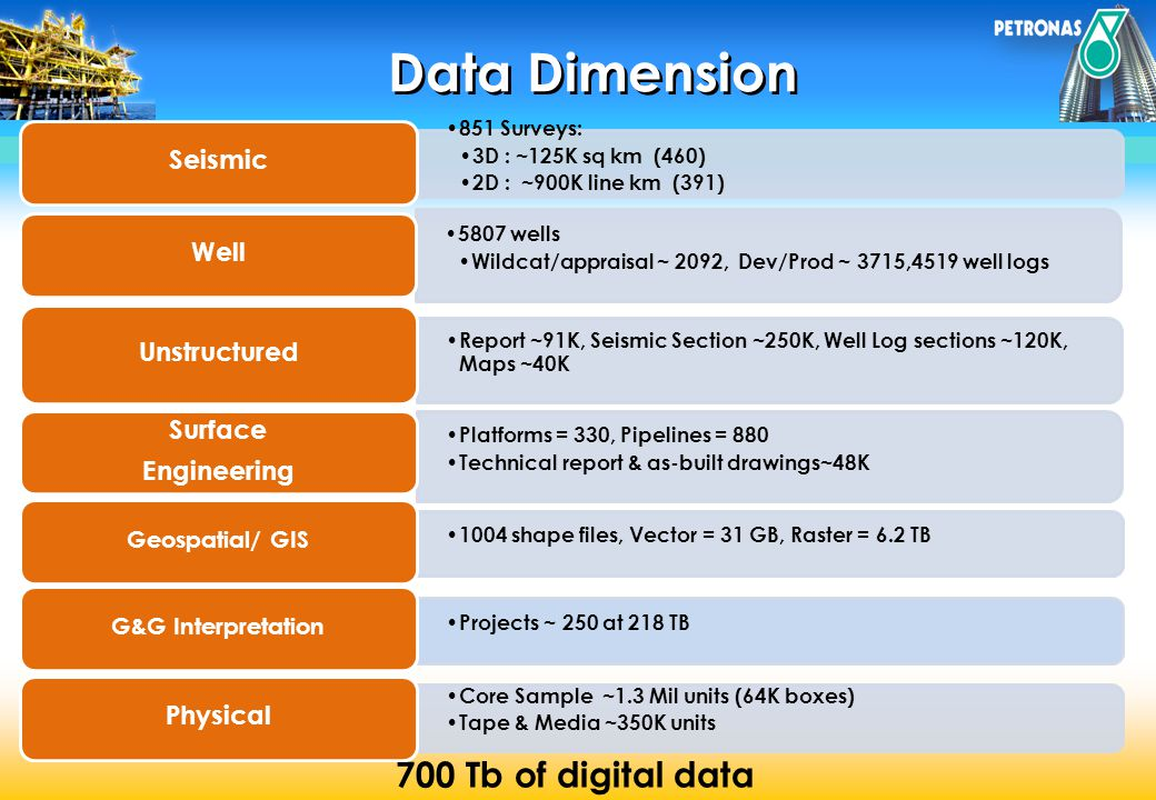 Data Dimension 700 Tb of digital data Seismic Well Unstructured