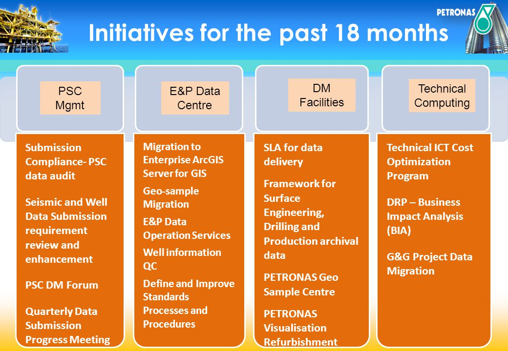 Initiatives for the past 18 months