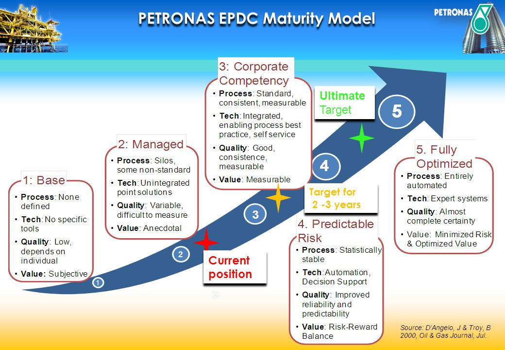 PETRONAS EPDC Maturity Model