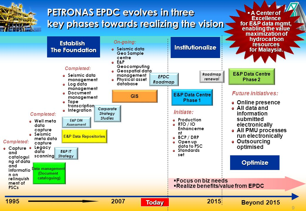PETRONAS EPDC evolves in three key phases towards realizing the vision