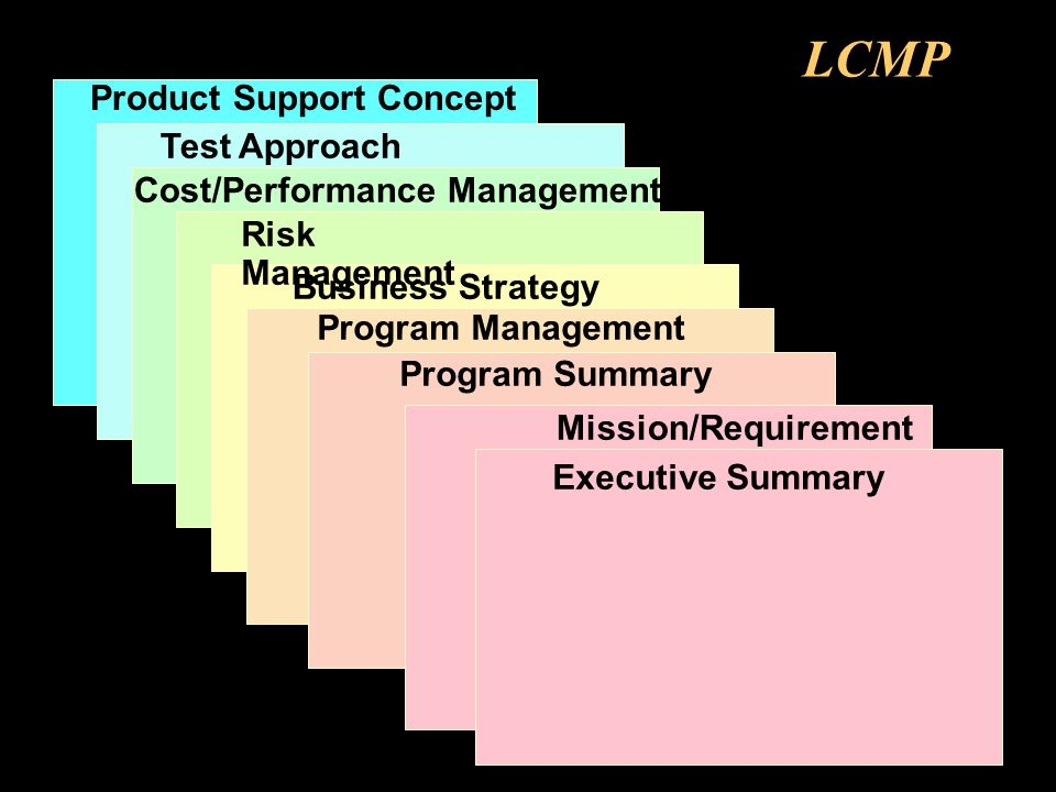 LCMP Product Support Concept Test Approach Cost/Performance Management