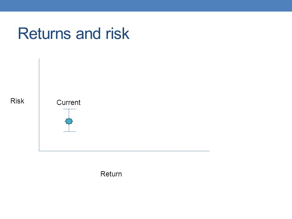 Returns and risk Risk Current Return