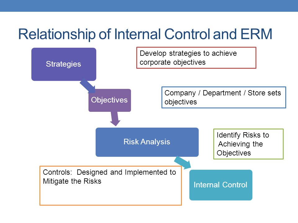 Relationship of Internal Control and ERM