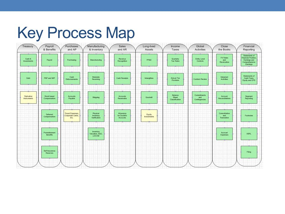 Key Process Map