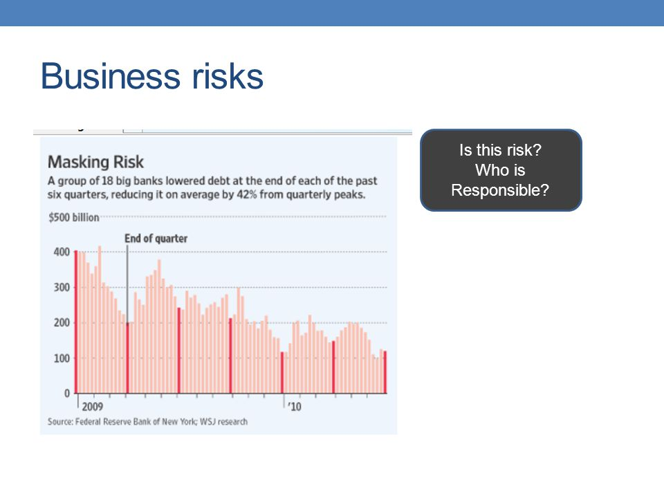 Business risks Is this risk Who is Responsible