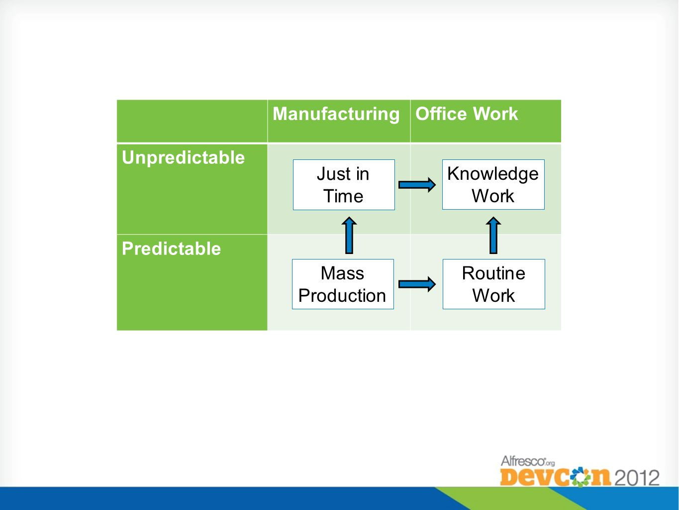 Manufacturing Office Work. Unpredictable. Predictable. Just in Time. Knowledge Work. Mass Production.