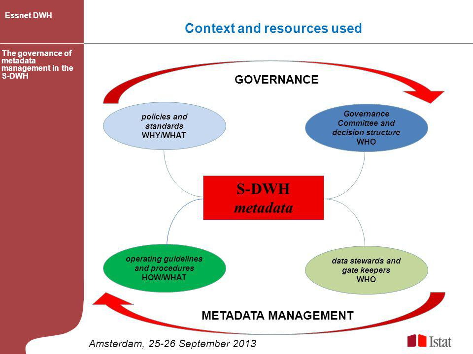 S-DWH metadata Context and resources used GOVERNANCE