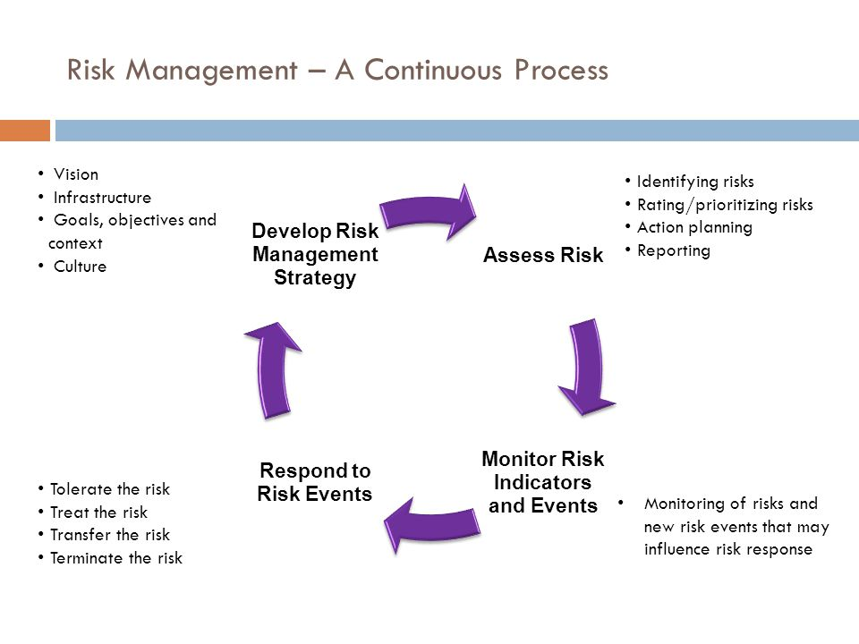 Risk Management – A Continuous Process