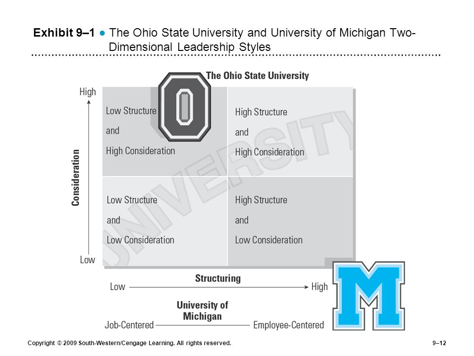 Exhibit 9–1 ● The Ohio State University and University of Michigan Two-Dimensional Leadership Styles
