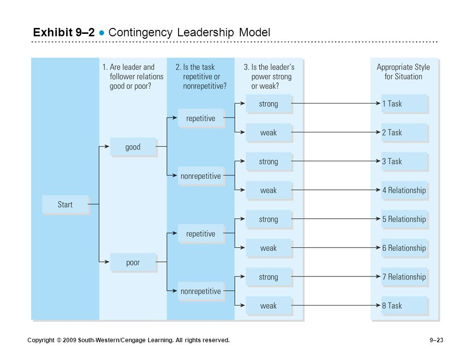 Exhibit 9–2 ● Contingency Leadership Model