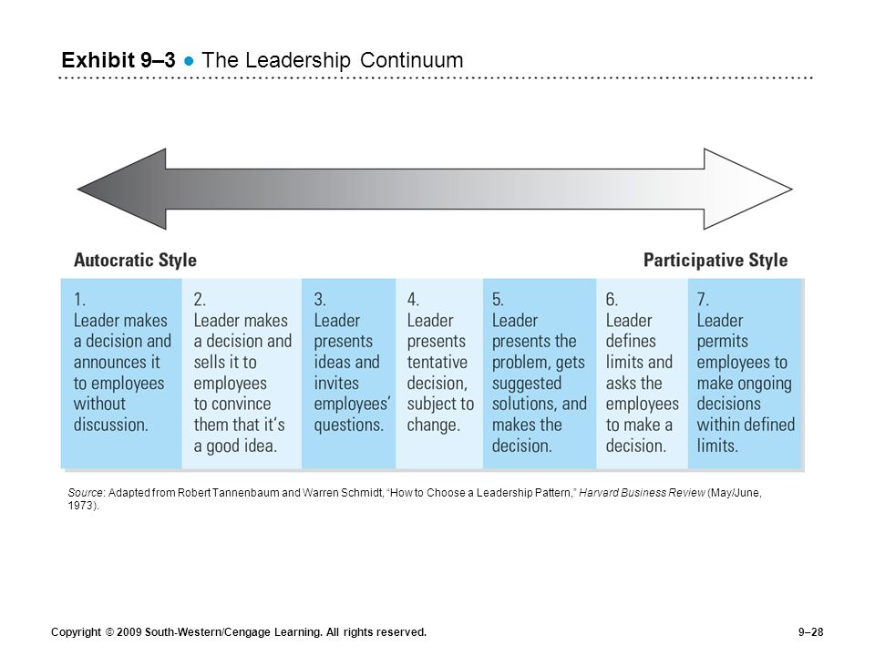 Exhibit 9–3 ● The Leadership Continuum