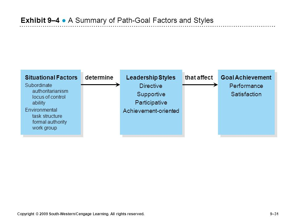 Exhibit 9–4 ● A Summary of Path-Goal Factors and Styles