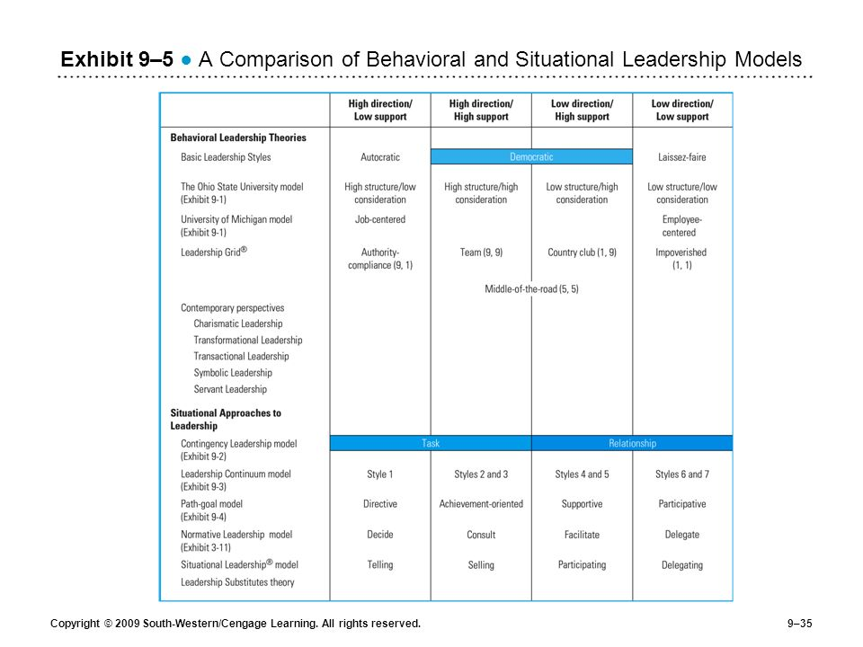 Exhibit 9–5 ● A Comparison of Behavioral and Situational Leadership Models