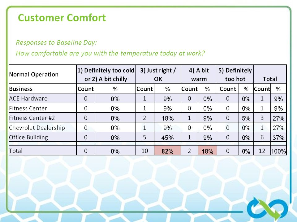 Customer Comfort Responses to Baseline Day: How comfortable are you with the temperature today at work.