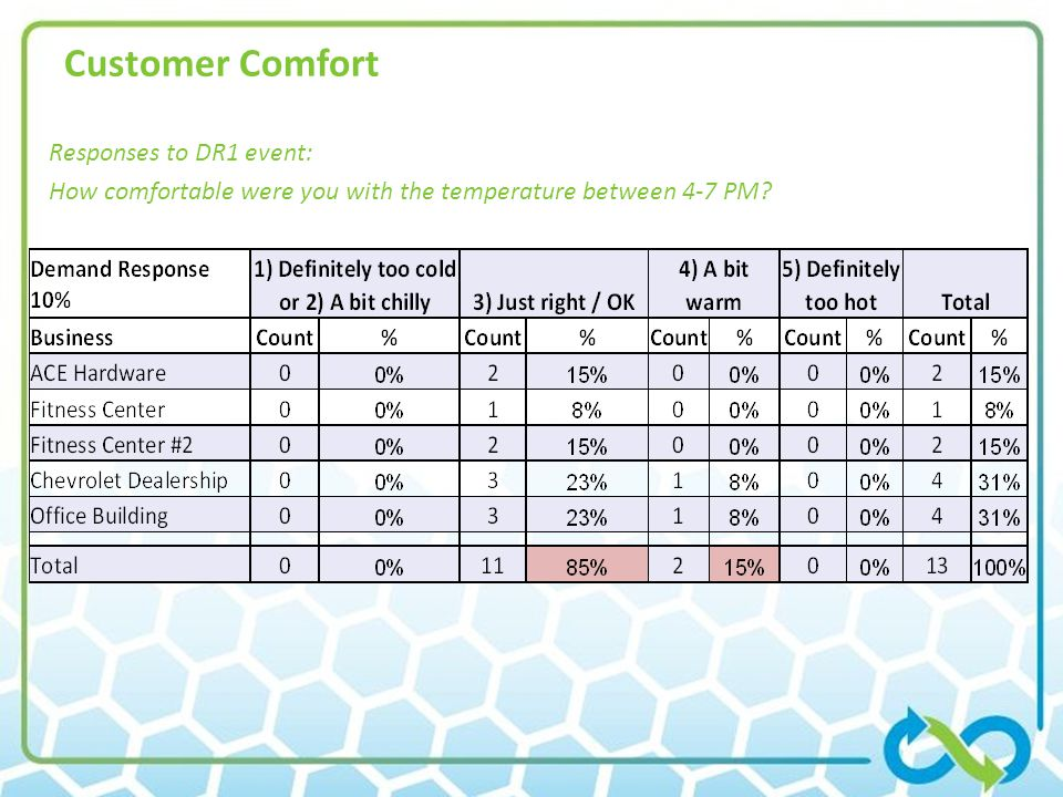 Customer Comfort Responses to DR1 event: