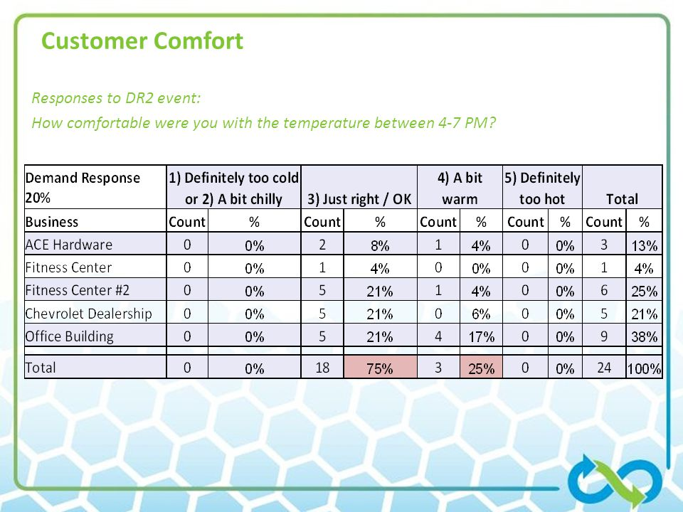 Customer Comfort Responses to DR2 event: