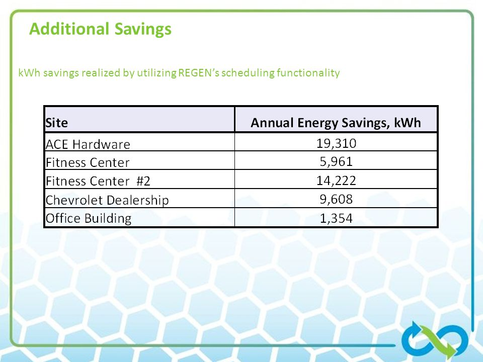 Additional Savings kWh savings realized by utilizing REGEN's scheduling functionality