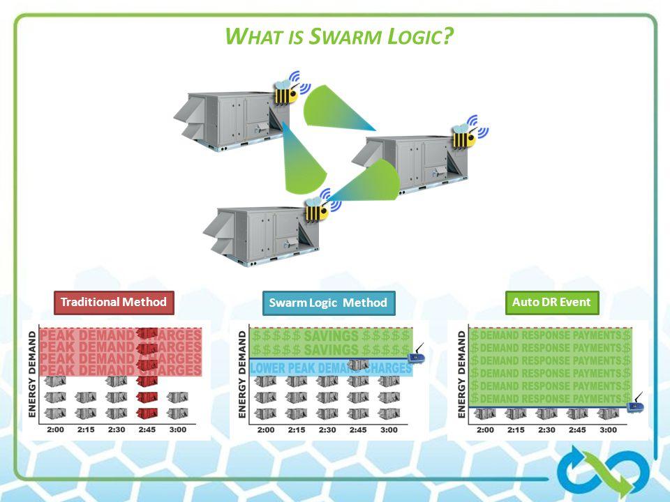 What is Swarm Logic Traditional Method Swarm Logic Method