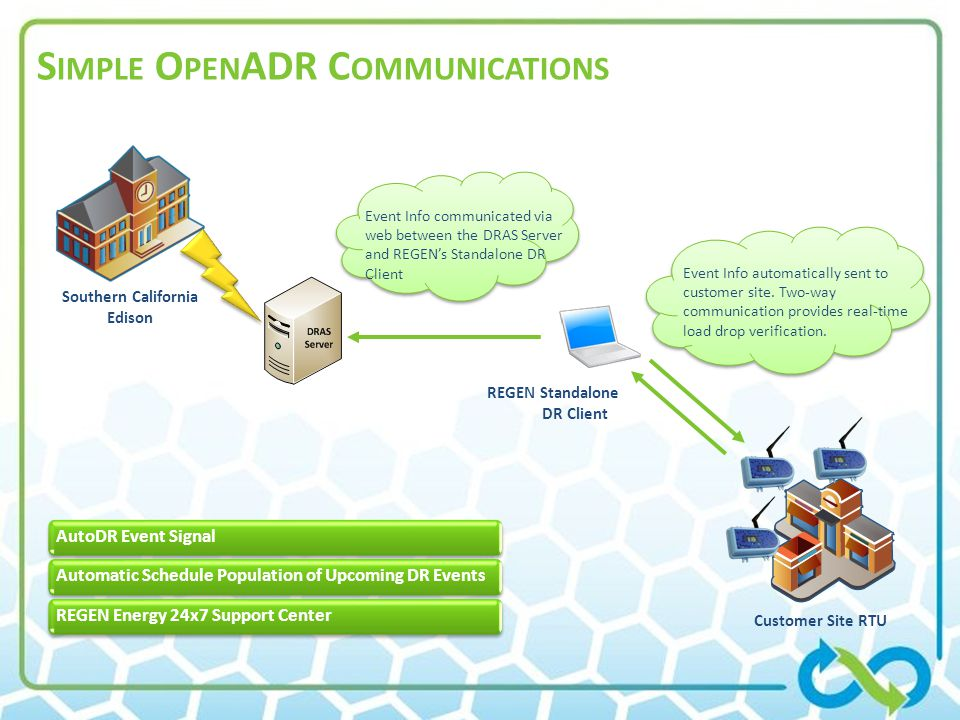 Simple OpenADR Communications