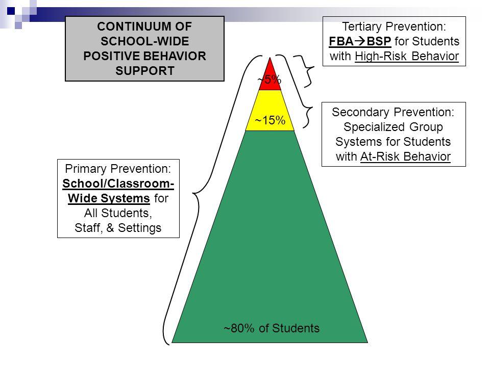 CONTINUUM OF SCHOOL-WIDE POSITIVE BEHAVIOR SUPPORT School/Classroom-