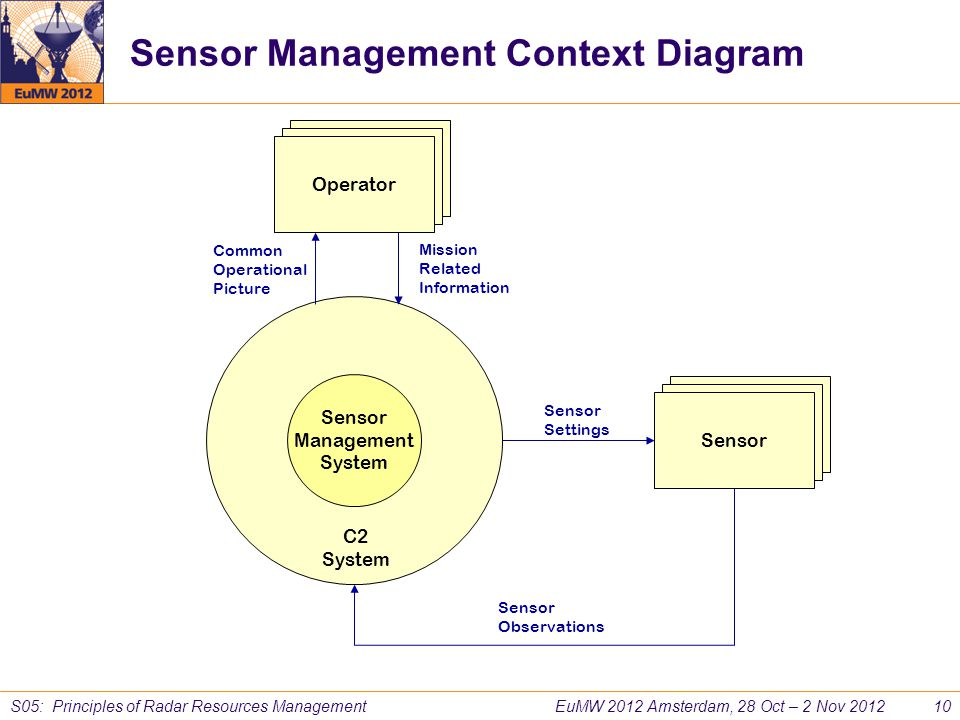 Sensor Management Context Diagram
