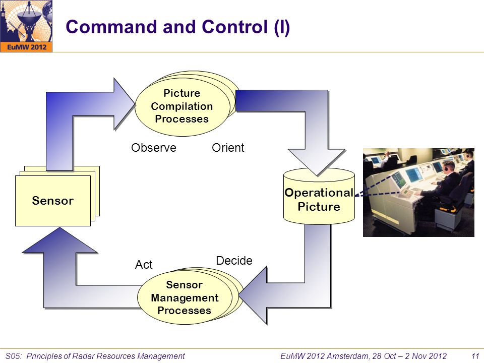 Command and Control (I)