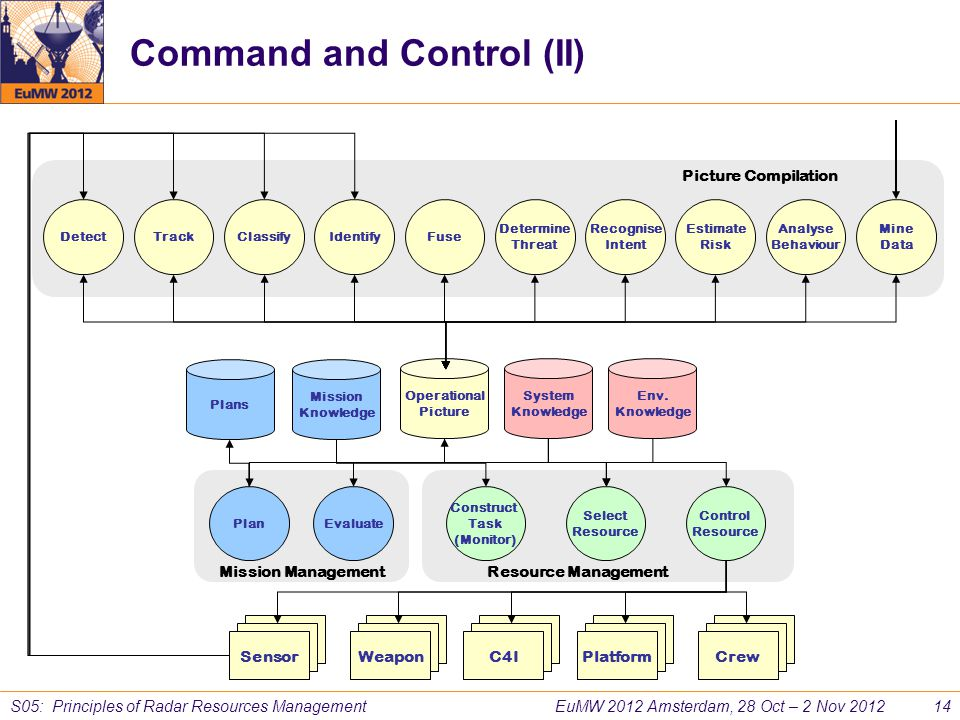 Command and Control (II)
