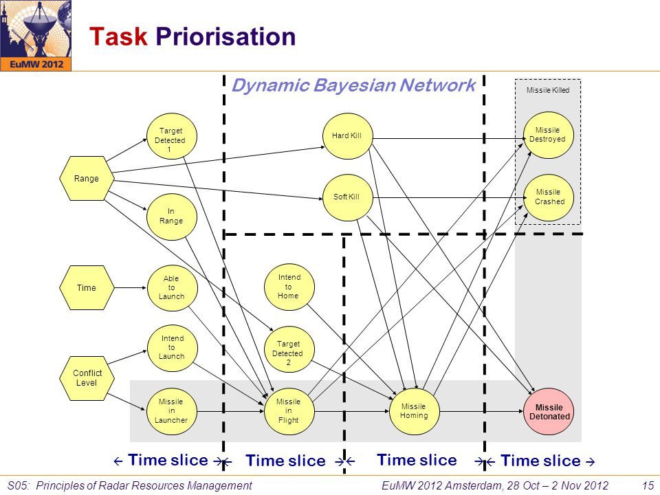 Task Priorisation Dynamic Bayesian Network  Time slice 