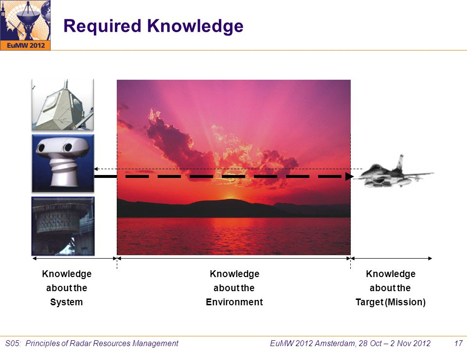 Required Knowledge Knowledge about the System Knowledge about the