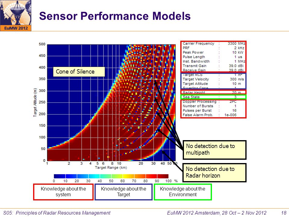 Sensor Performance Models