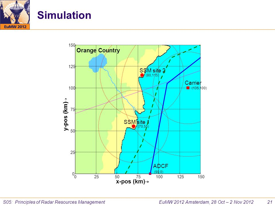 Simulation Orange Country y-pos (km) x-pos (km) SSM site 2 Carrier