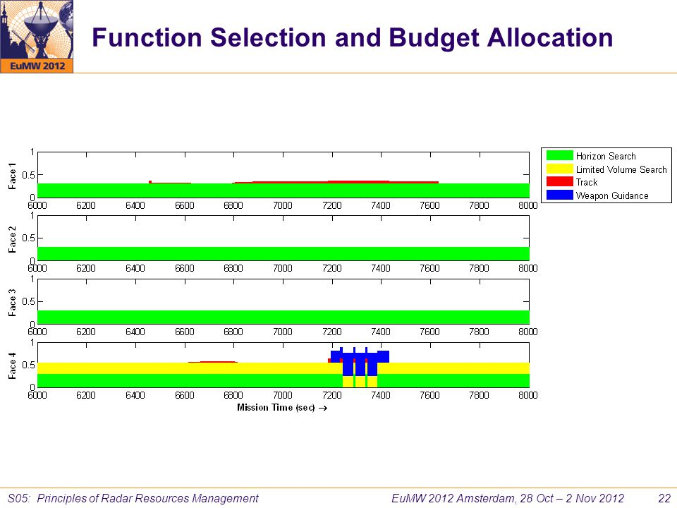 Function Selection and Budget Allocation