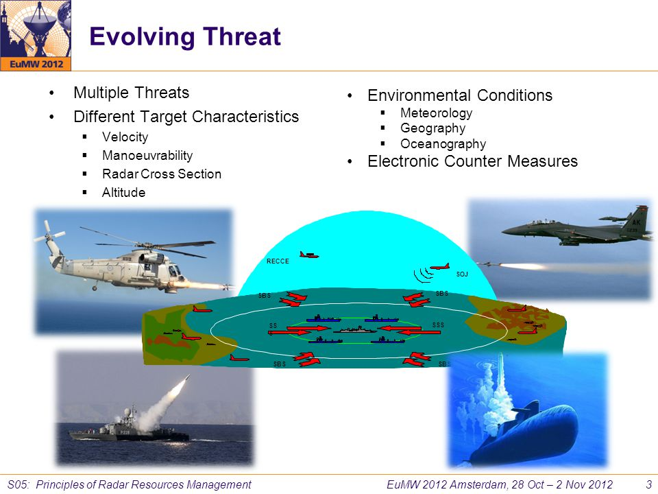 Evolving Threat Multiple Threats Environmental Conditions