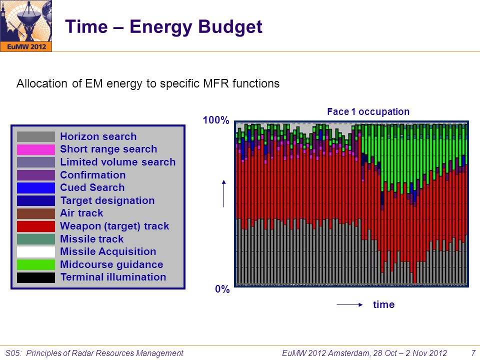 Time – Energy Budget Allocation of EM energy to specific MFR functions