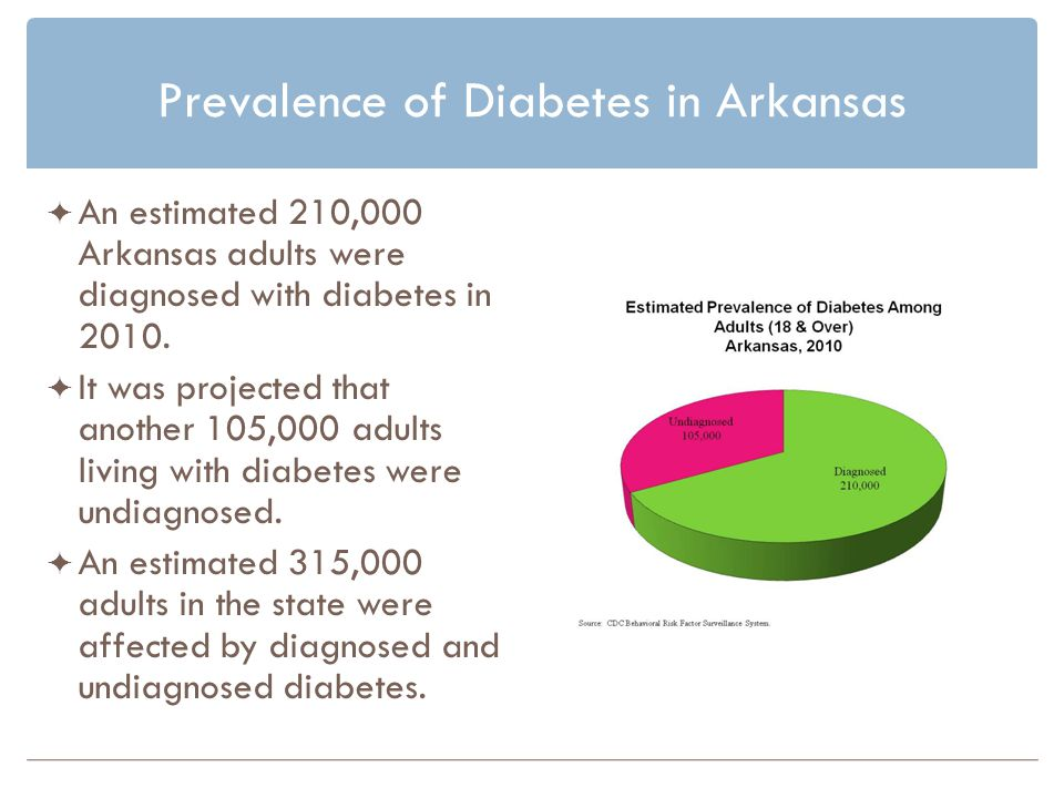 Prevalence of Diabetes in Arkansas