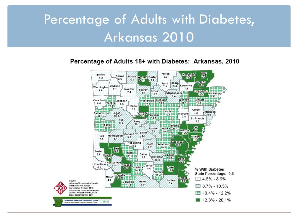 Percentage of Adults with Diabetes, Arkansas 2010