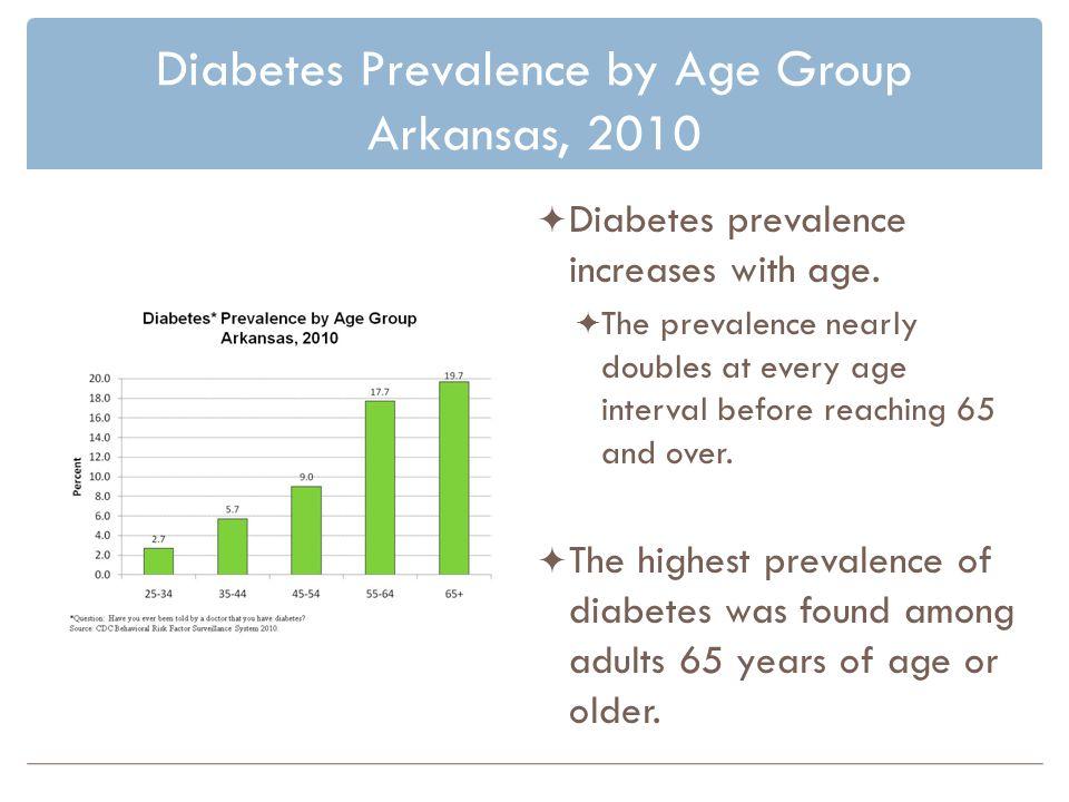 Diabetes Prevalence by Age Group Arkansas, 2010