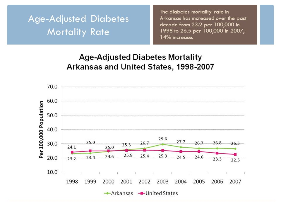 Age-Adjusted Diabetes Mortality Rate